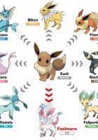 Feelinara: Neues Pokémon für Pokémon X und Pokémon Y enthüllt
