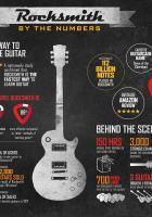 Rocksmith: Studie bestätigt, dass man mit Ubisofts Musikspiel am schnellsten Gitarre spielen lernt