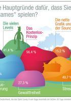 Umfrage unter deutschen Casual Social Gamern