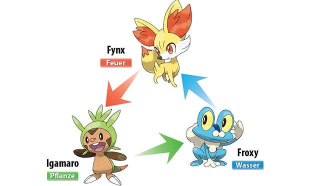 Pokemon-X-Y-starter