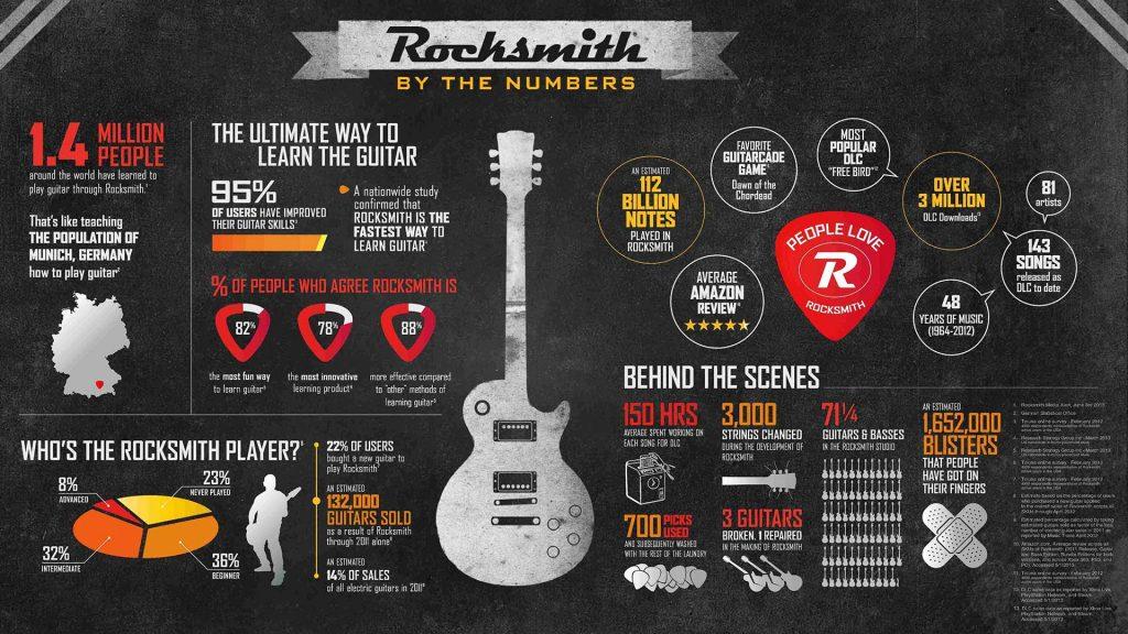 rocksmith-study3